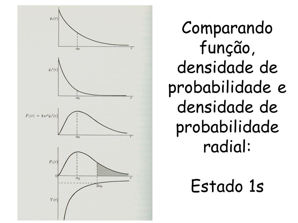 Comparando função, densidade de probabilidade e densidade de probabilidade radial: Estado 1s