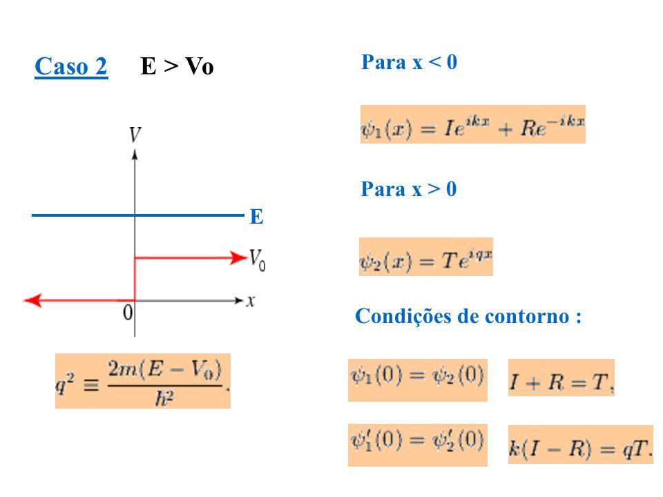 Caso 2 E > Vo E Para x < 0 Para x > 0 Condições de contorno :
