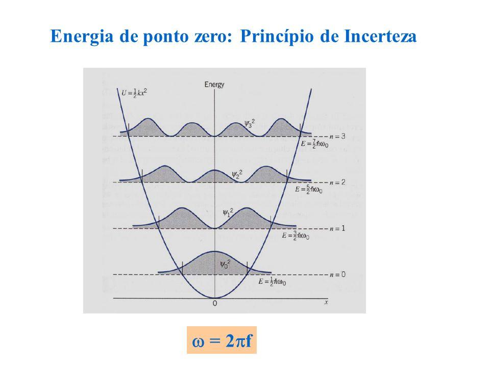 = 2 f Energia de ponto zero: Princípio de Incerteza