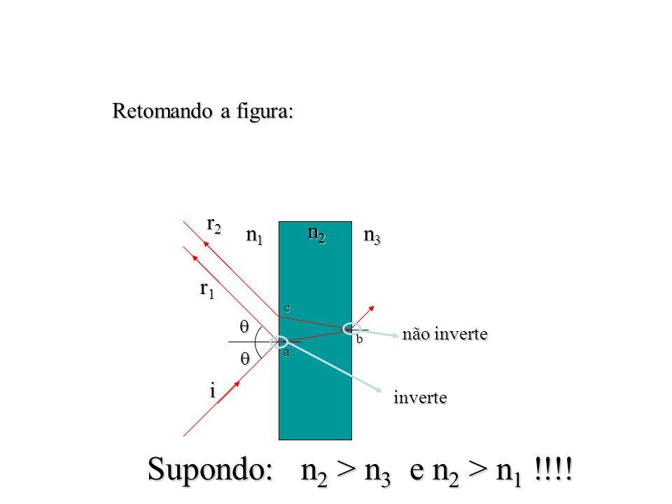 n2n2n2n2 n1n1n1n1 n3n3n3n3 a c b i r1r1r1r1 r2r2r2r2 inverte não inverte Retomando a figura: Supondo: n 2 > n 3 e n 2 > n 1 !!!!