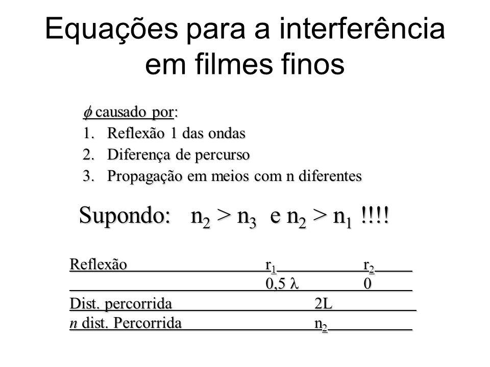 Equações para a interferência em filmes finos causado por: causado por: 1.Reflexão 1 das ondas 2.Diferença de percurso 3.Propagação em meios com n dif