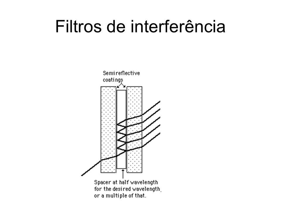 Filtros de interferência