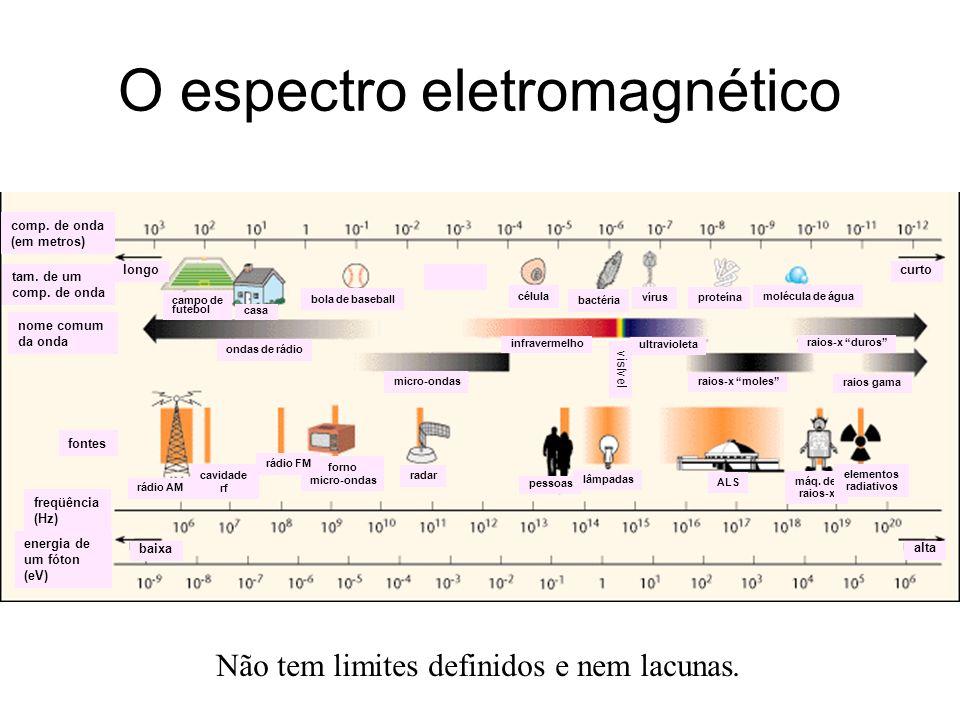 O espectro eletromagnético Não tem limites definidos e nem lacunas. curto longo molécula de água proteínavírus bactéria célula bola de baseball casa c