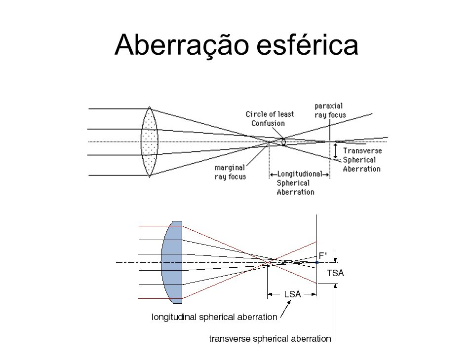 Aberração esférica