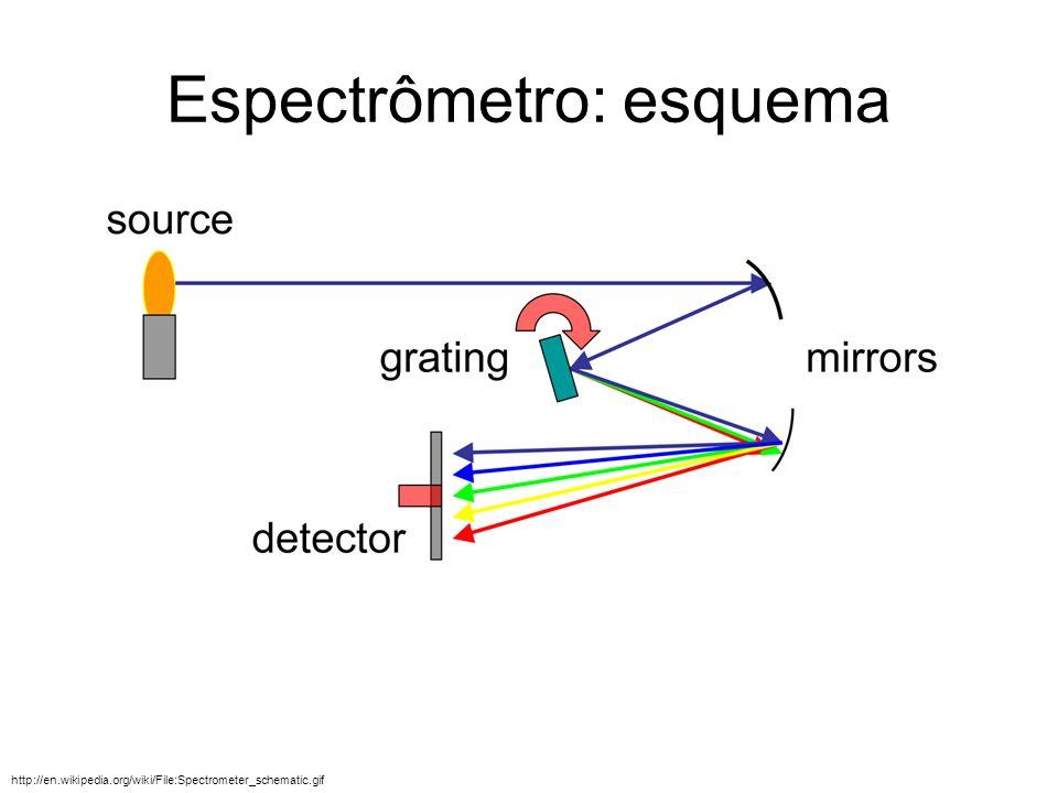 Espectrômetro: esquema http://en.wikipedia.org/wiki/File:Spectrometer_schematic.gif