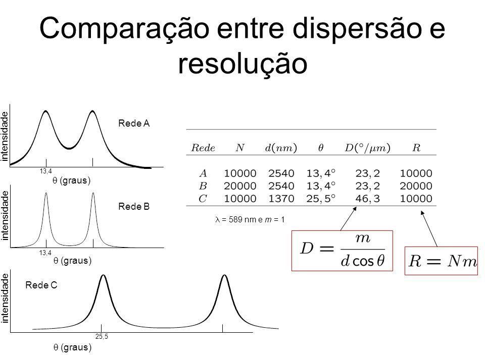 Comparação entre dispersão e resolução (graus) intensidade 13,4 25,5 13,4 Rede A Rede B Rede C = 589 nm e m = 1 intensidade