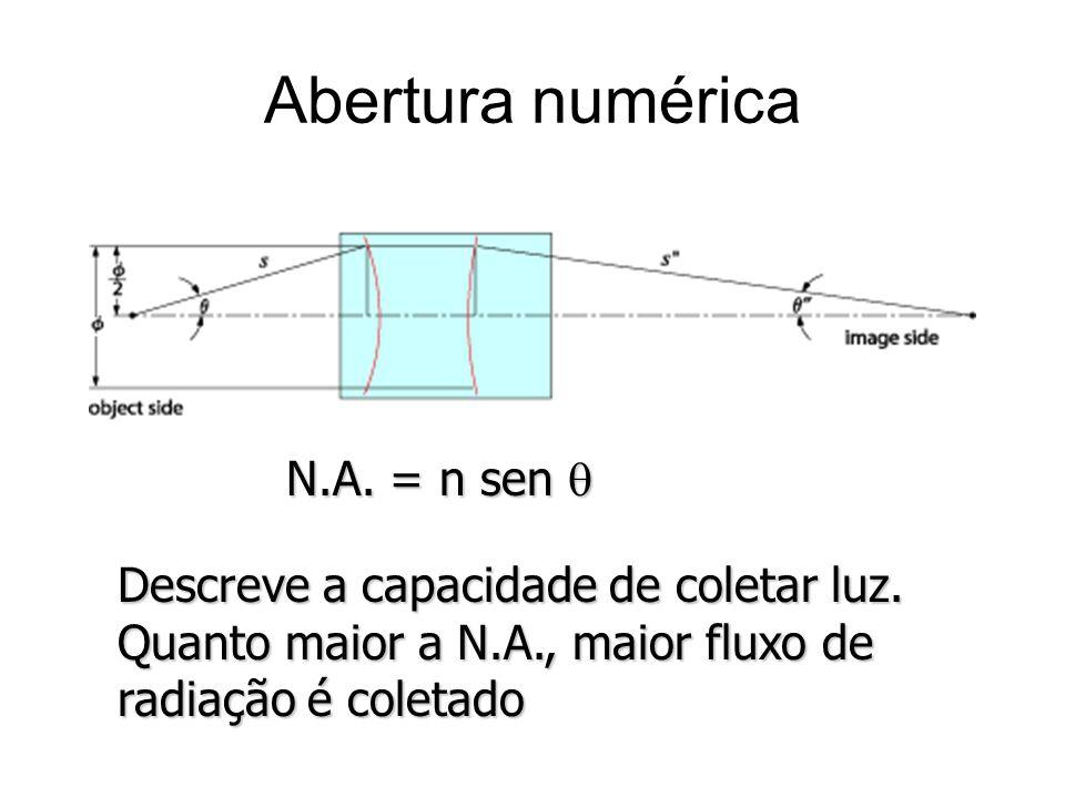 Abertura numérica Descreve a capacidade de coletar luz. Quanto maior a N.A., maior fluxo de radiação é coletado N.A. = n sen N.A. = n sen