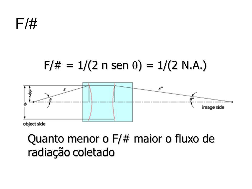 F/# Quanto menor o F/# maior o fluxo de radiação coletado F/# = 1/(2 n sen ) = 1/(2 N.A.) F/# = 1/(2 n sen ) = 1/(2 N.A.)