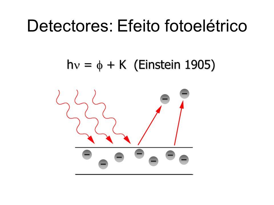 Detectores: Efeito fotoelétrico h = + K (Einstein 1905)