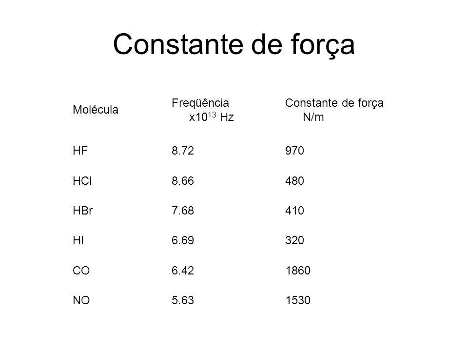 Constante de força Molécula Freqüência x10 13 Hz Constante de força N/m HF8.72970 HCl8.66480 HBr7.68410 HI6.69320 CO6.421860 NO5.631530