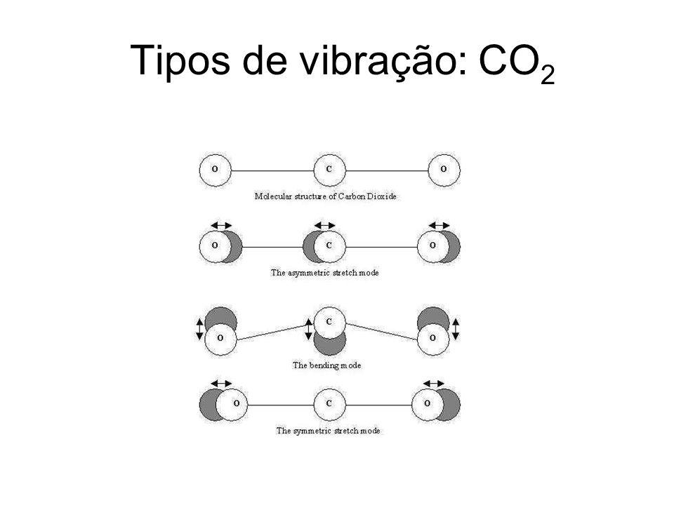 Tipos de vibração: CO 2