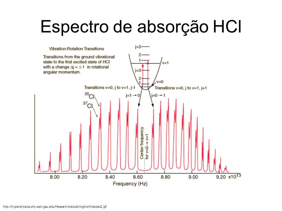 Espectro de absorção HCl http://hyperphysics.phy-astr.gsu.edu/Hbase/molecule/imgmol/hclspec2.gif