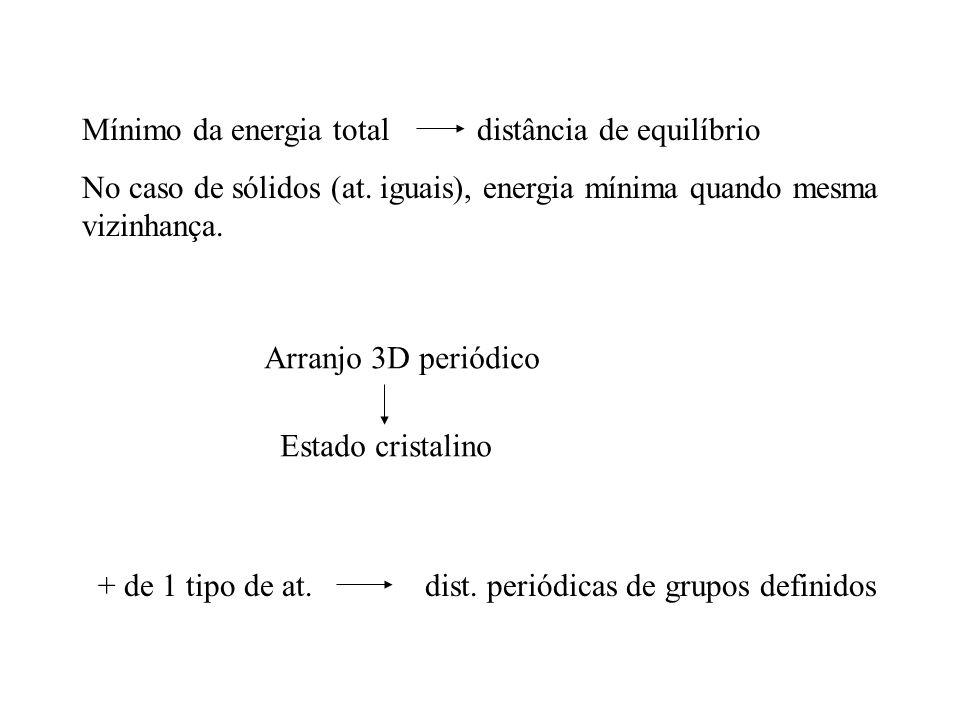 Mínimo da energia total distância de equilíbrio No caso de sólidos (at. iguais), energia mínima quando mesma vizinhança. Arranjo 3D periódico Estado c