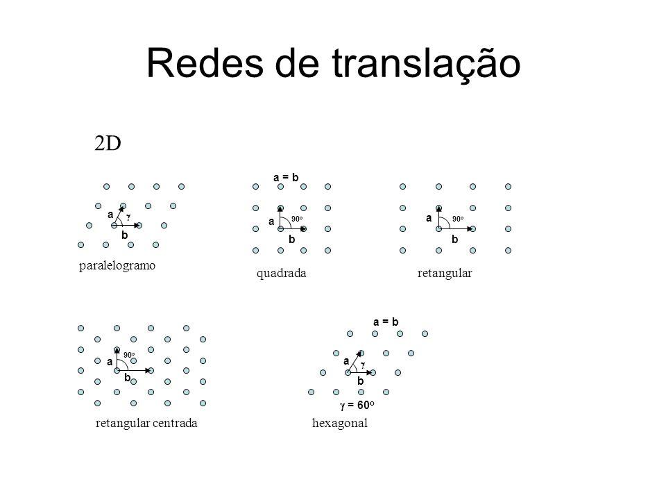 Redes de translação a b a = b 90 o a b a b a b a b = 60 o a = b paralelogramo quadradaretangular retangular centradahexagonal 2D