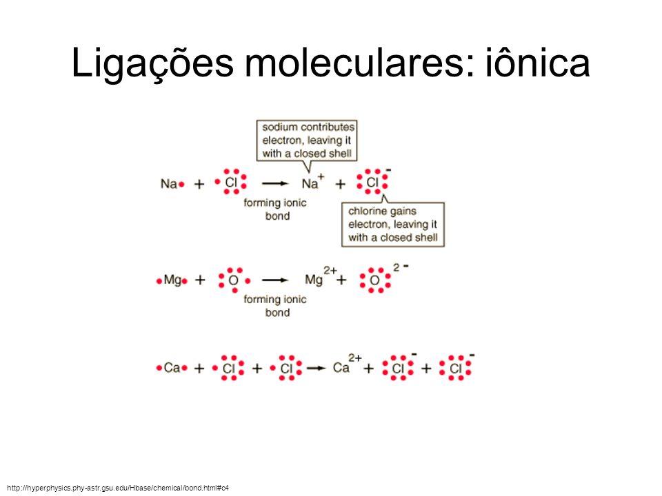 Ligações moleculares: iônica http://hyperphysics.phy-astr.gsu.edu/Hbase/chemical/bond.html#c4