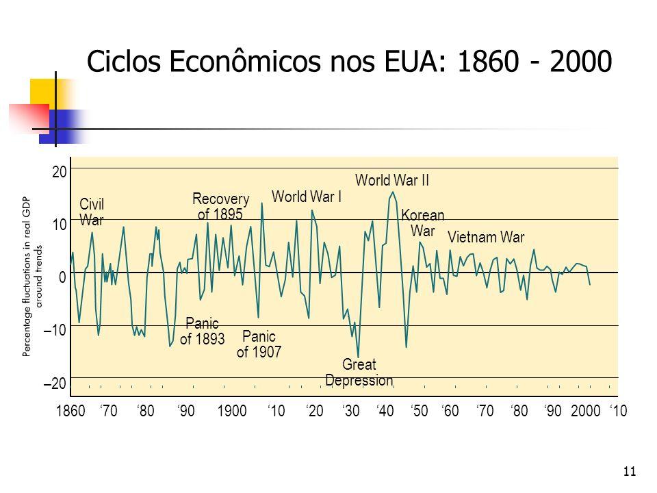 11 Civil War Recovery of 1895 World War I Panic of 1893 Panic of 1907 Great Depression Korean War Vietnam War World War II Ciclos Econômicos nos EUA: