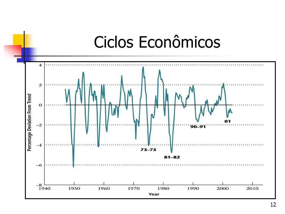 12 Ciclos Econômicos