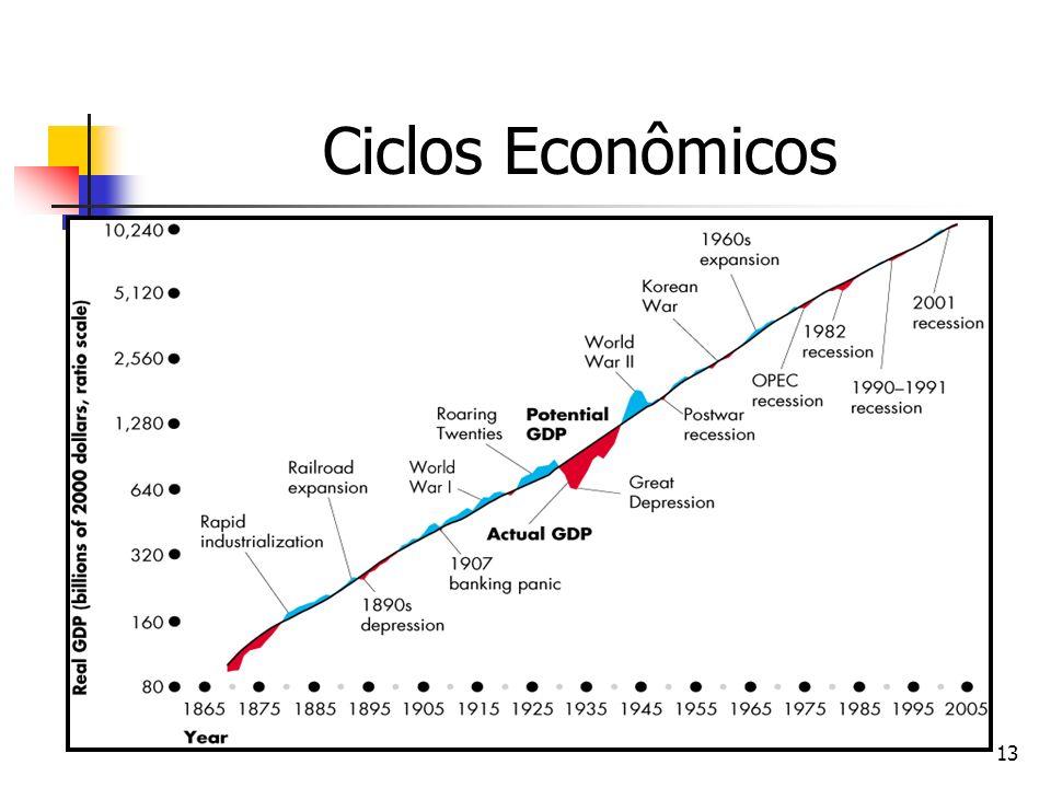 13 Ciclos Econômicos