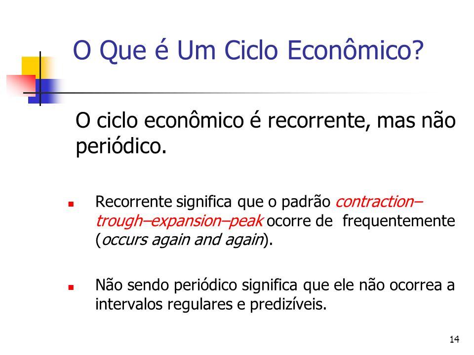 14 O Que é Um Ciclo Econômico? O ciclo econômico é recorrente, mas não periódico. Recorrente significa que o padrão contraction– trough–expansion–peak
