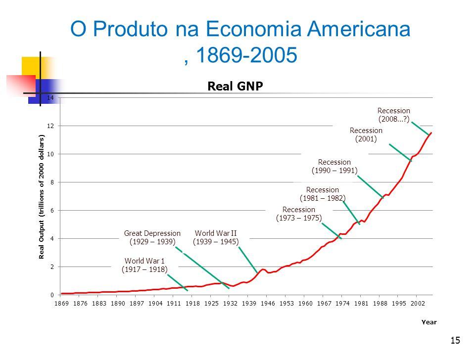15 O Produto na Economia Americana, 1869-2005 World War 1 (1917 – 1918) Great Depression (1929 – 1939) World War II (1939 – 1945) Recession (1973 – 19