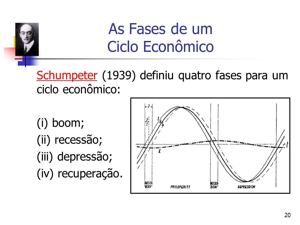 20 As Fases de um Ciclo Econômico SchumpeterSchumpeter (1939) definiu quatro fases para um ciclo econômico: (i) boom; (ii) recessão; (iii) depressão;