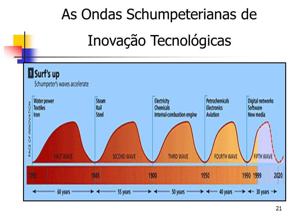 21 As Ondas Schumpeterianas de Inovação Tecnológicas
