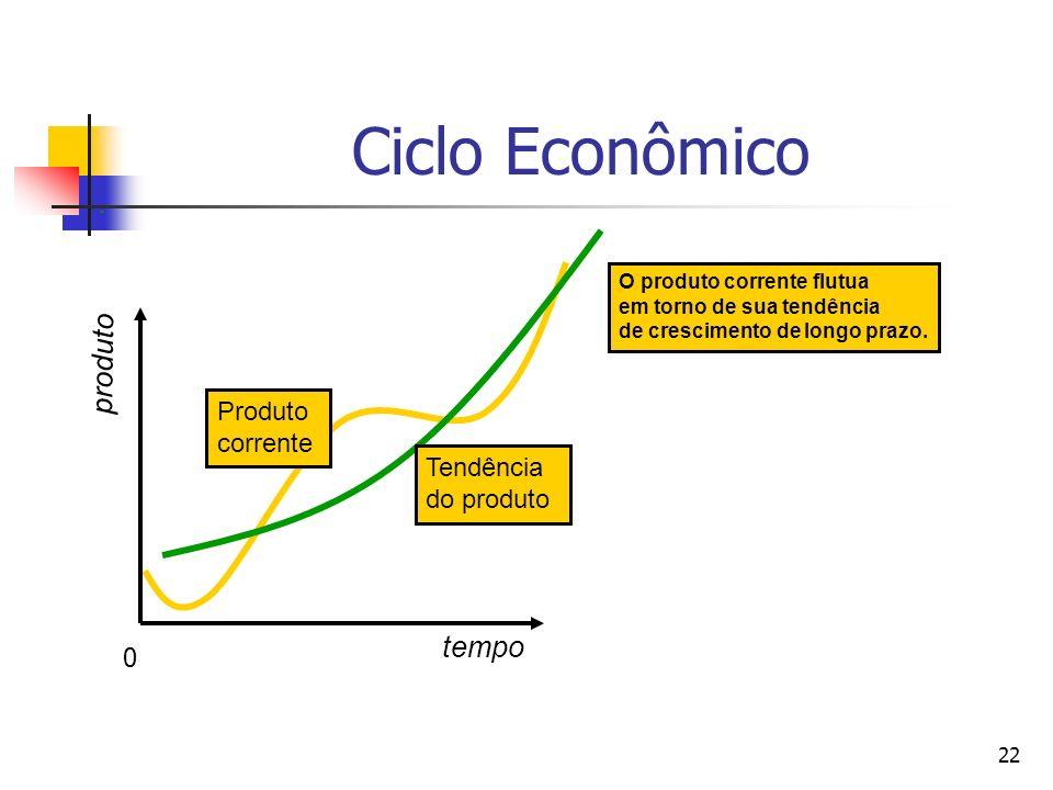 22 Produto corrente O produto corrente flutua em torno de sua tendência de crescimento de longo prazo. Ciclo Econômico tempo produto Tendência do prod