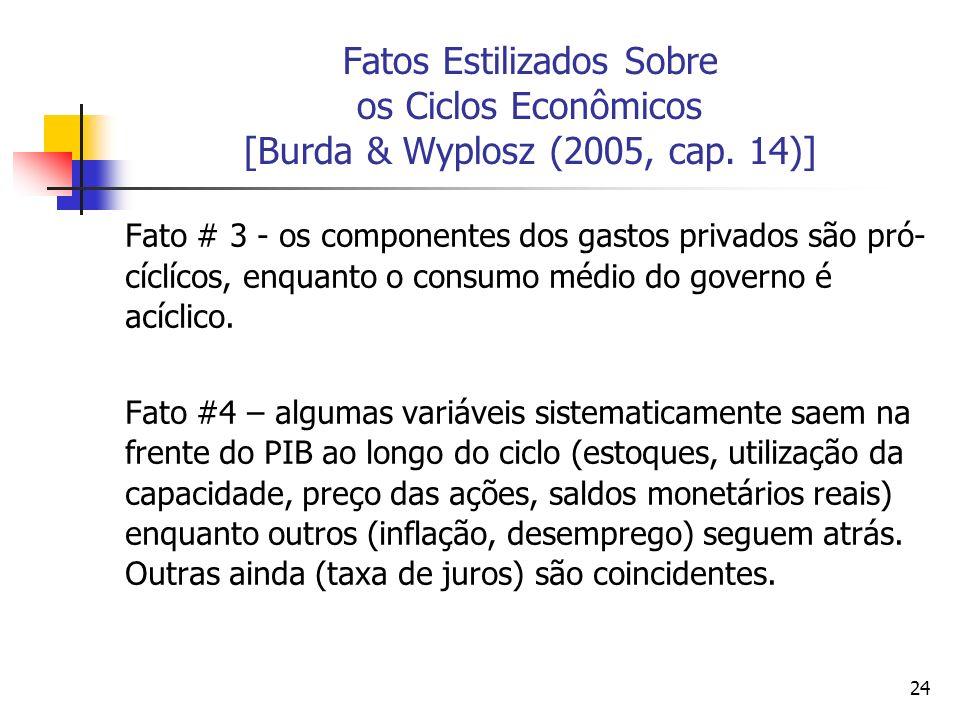 24 Fatos Estilizados Sobre os Ciclos Econômicos [Burda & Wyplosz (2005, cap. 14)] Fato # 3 - os componentes dos gastos privados são pró- cíclícos, enq