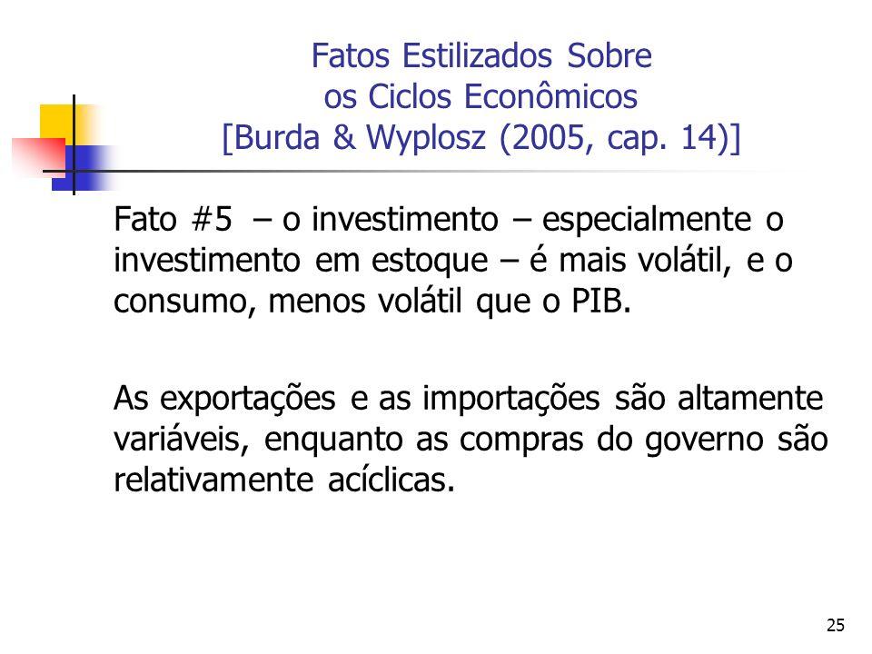 25 Fatos Estilizados Sobre os Ciclos Econômicos [Burda & Wyplosz (2005, cap. 14)] Fato #5 – o investimento – especialmente o investimento em estoque –