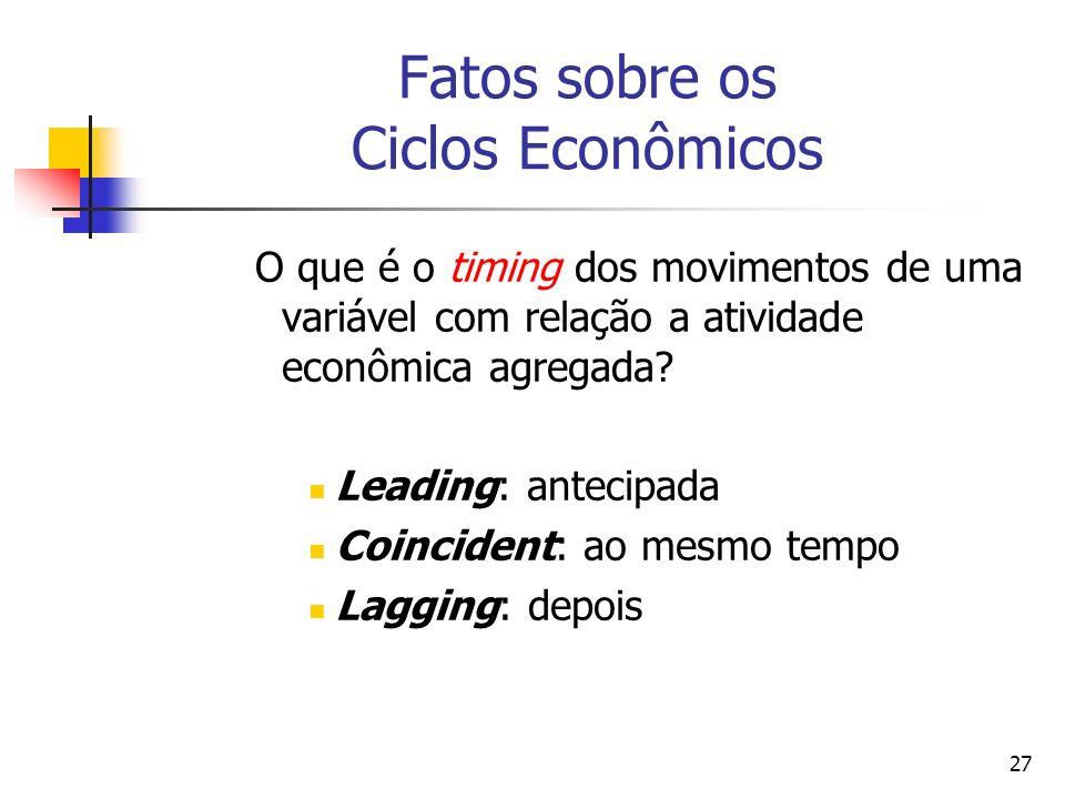 27 Fatos sobre os Ciclos Econômicos O que é o timing dos movimentos de uma variável com relação a atividade econômica agregada? Leading: antecipada Co