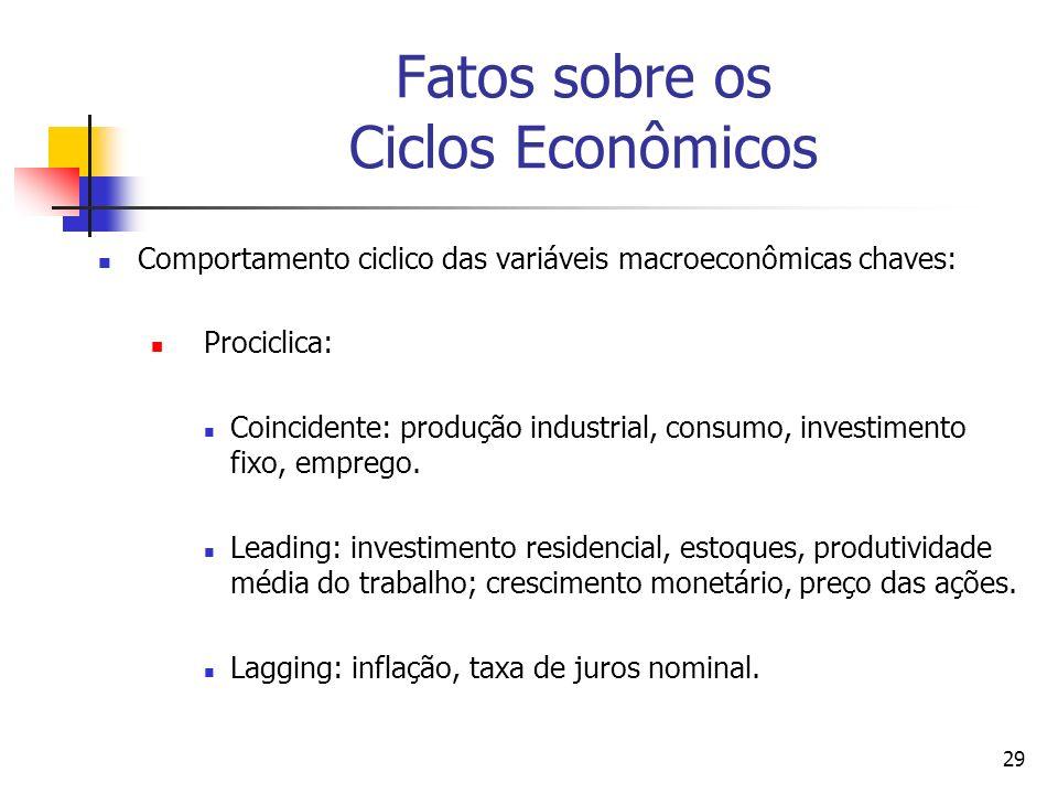 29 Fatos sobre os Ciclos Econômicos Comportamento ciclico das variáveis macroeconômicas chaves: Prociclica: Coincidente: produção industrial, consumo,