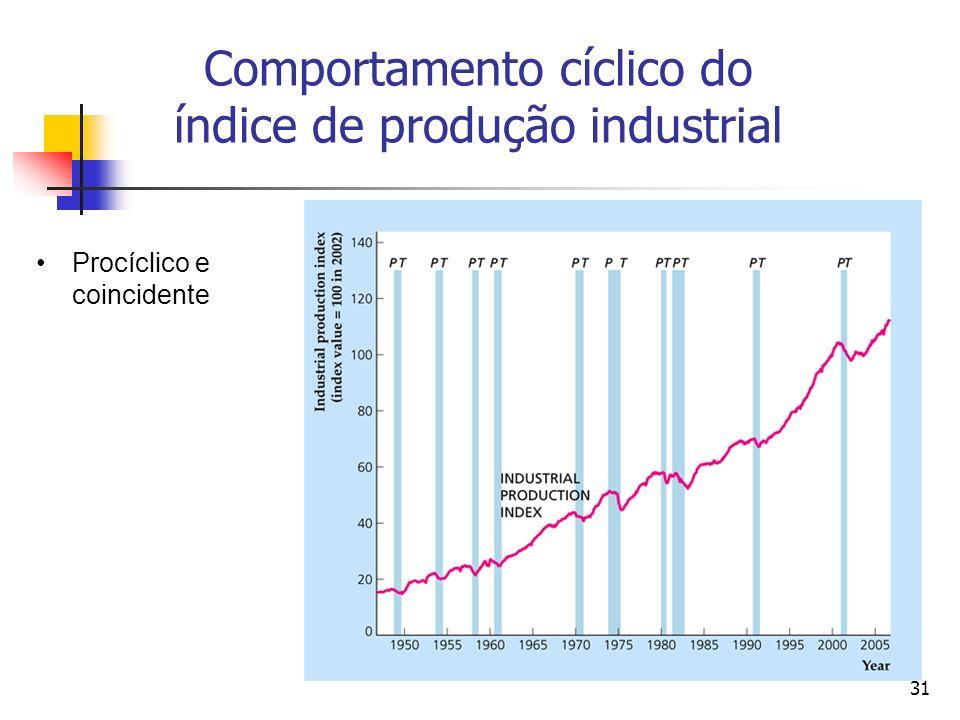 31 Comportamento cíclico do índice de produção industrial Procíclico e coincidente