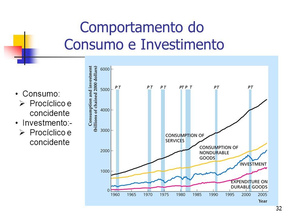 32 Comportamento do Consumo e Investimento Consumo: Procíclico e concidente Investmento:- Procíclico e concidente