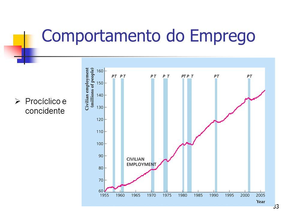33 Comportamento do Emprego Procíclico e concidente