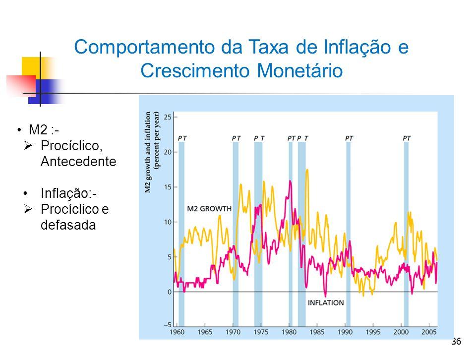 36 Comportamento da Taxa de Inflação e Crescimento Monetário M2 :- Procíclico, Antecedente Inflação:- Procíclico e defasada