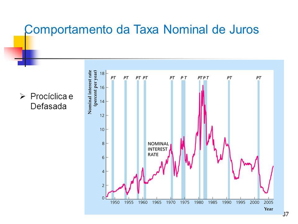 37 Comportamento da Taxa Nominal de Juros Procíclica e Defasada