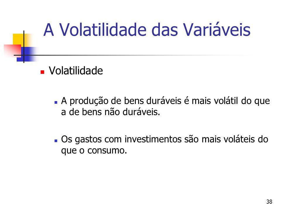 38 A Volatilidade das Variáveis Volatilidade A produção de bens duráveis é mais volátil do que a de bens não duráveis. Os gastos com investimentos são