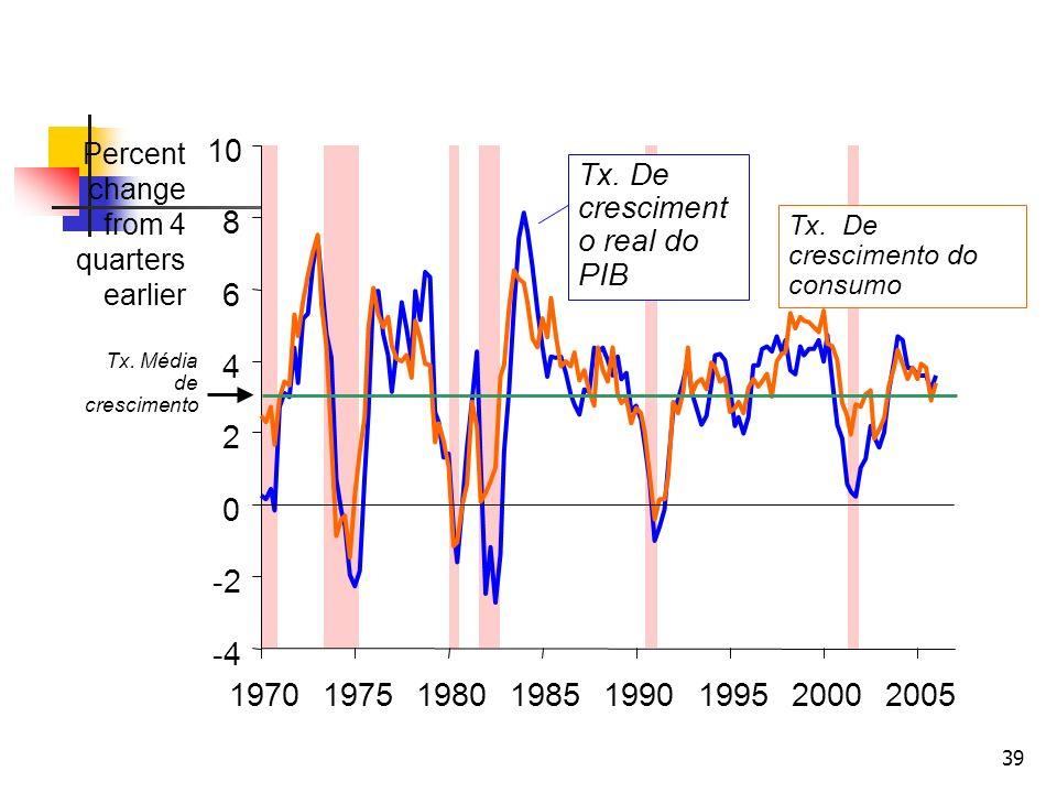 39 -4 -2 0 2 4 6 8 10 19701975198019851990199520002005 Tx. De cresciment o real do PIB Tx. Média de crescimento Tx. De crescimento do consumo Percent