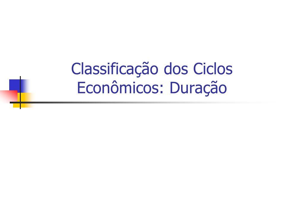 Classificação dos Ciclos Econômicos: Duração