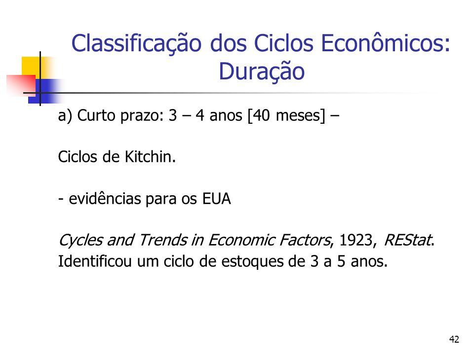 42 Classificação dos Ciclos Econômicos: Duração a) Curto prazo: 3 – 4 anos [40 meses] – Ciclos de Kitchin. - evidências para os EUA Cycles and Trends