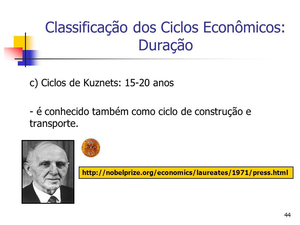 44 Classificação dos Ciclos Econômicos: Duração c) Ciclos de Kuznets: 15-20 anos - é conhecido também como ciclo de construção e transporte. http://no