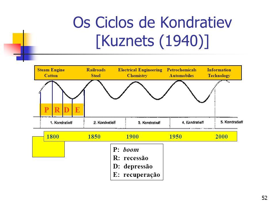 52 Os Ciclos de Kondratiev [Kuznets (1940)] P R D E P: boom R: recessão D: depressão E: recuperação 1800 1850 1900 1950 2000 Steam Engine Railroads El