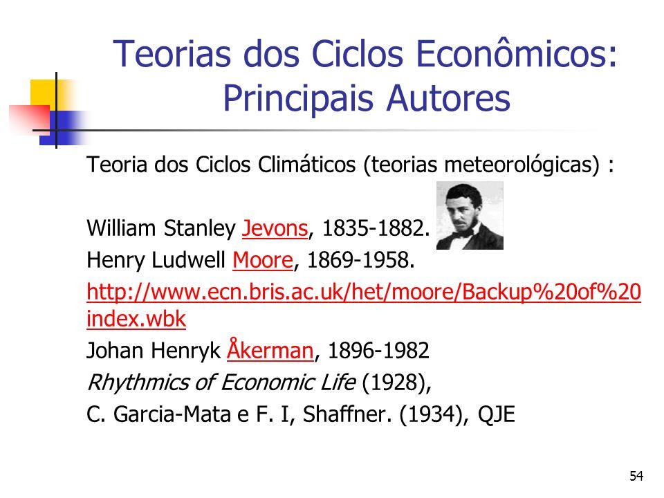 54 Teorias dos Ciclos Econômicos: Principais Autores Teoria dos Ciclos Climáticos (teorias meteorológicas) : William Stanley Jevons, 1835-1882.Jevons