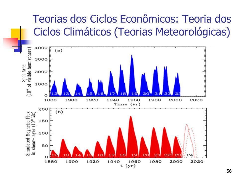 56 Teorias dos Ciclos Econômicos: Teoria dos Ciclos Climáticos (Teorias Meteorológicas)