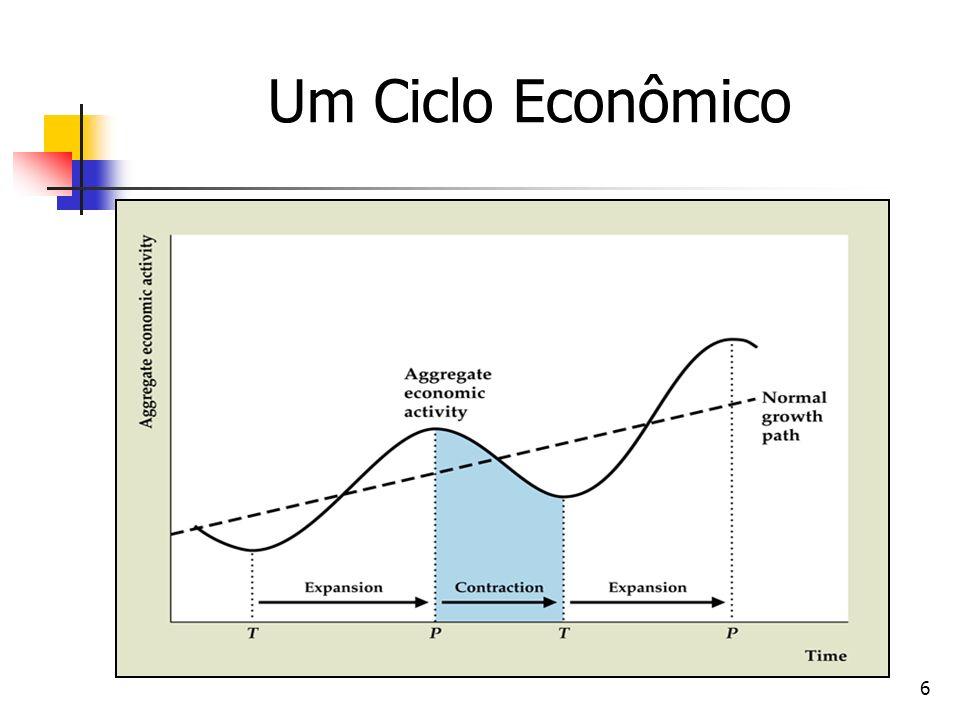 6 Um Ciclo Econômico