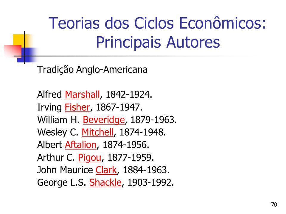 70 Teorias dos Ciclos Econômicos: Principais Autores Tradição Anglo-Americana Alfred Marshall, 1842-1924.Marshall Irving Fisher, 1867-1947.Fisher Will