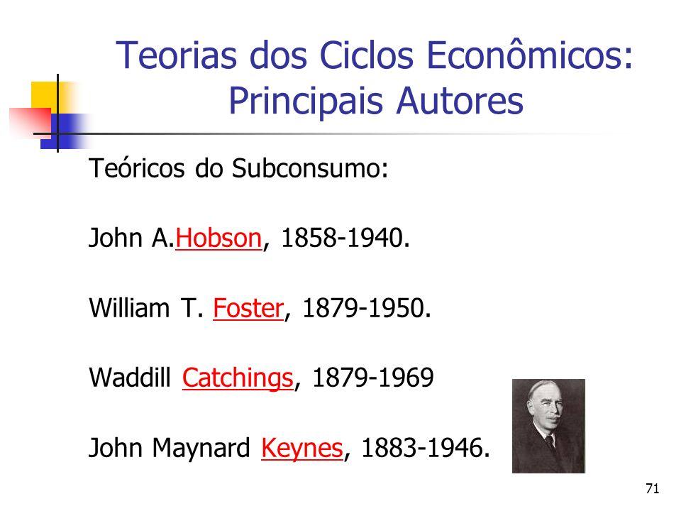 71 Teorias dos Ciclos Econômicos: Principais Autores Teóricos do Subconsumo: John A.Hobson, 1858-1940.Hobson William T. Foster, 1879-1950.Foster Waddi