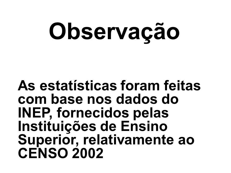 Observação As estatísticas foram feitas com base nos dados do INEP, fornecidos pelas Instituições de Ensino Superior, relativamente ao CENSO 2002