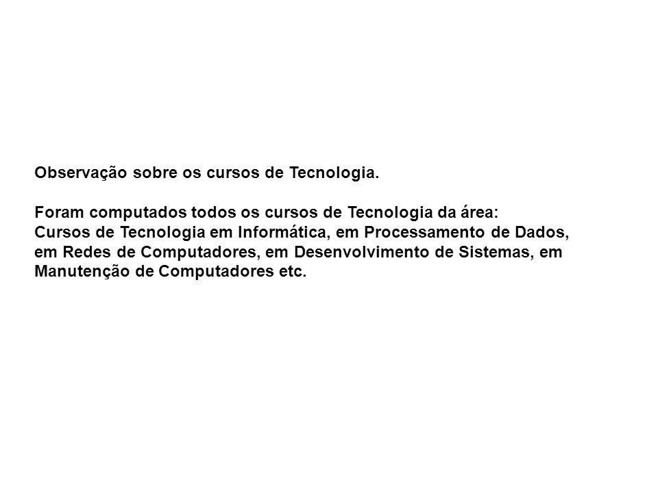 Observação sobre os cursos de Tecnologia. Foram computados todos os cursos de Tecnologia da área: Cursos de Tecnologia em Informática, em Processament
