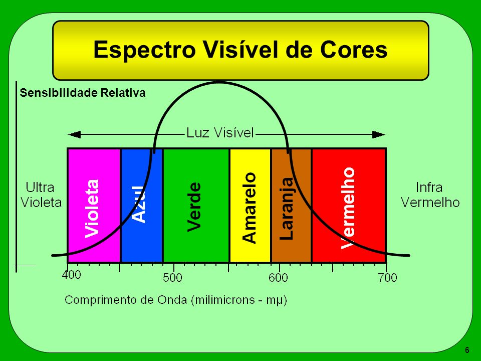 6 Espectro Visível de Cores Sensibilidade Relativa